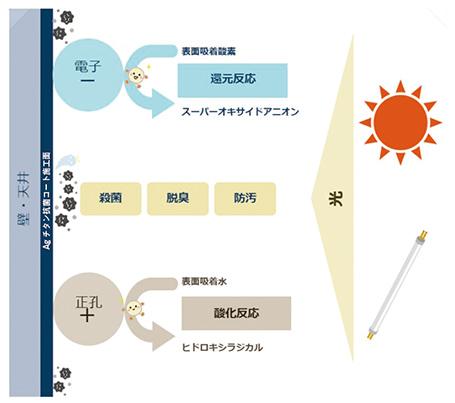 酸化チタン効果